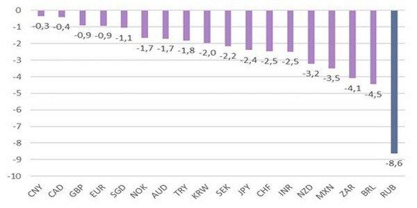 Изменение курса мировых валют с 02 апреля по настоящий момент