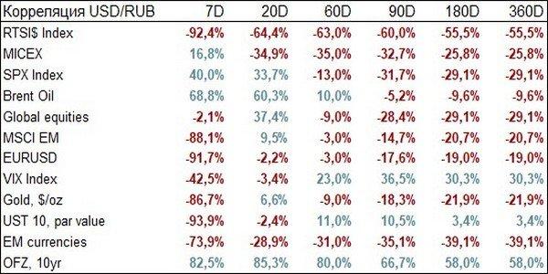Корреляция между курсом доллара и основными рыночными индикаторами