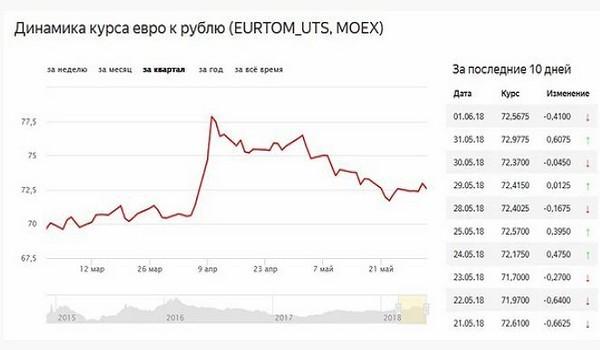 В преддверии чемпионата мира рубль начнет расти. Каковы предпосылки?