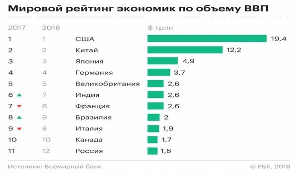 Мировой рейтинг экономик по объёму ВВП