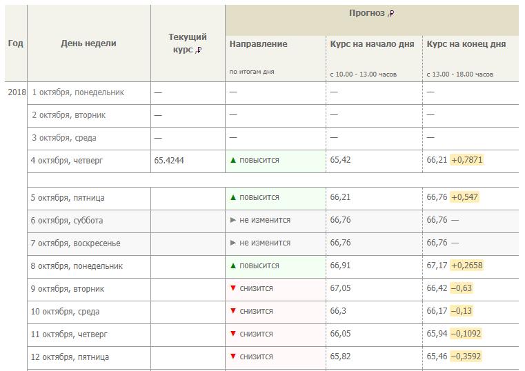 Прогноз и таблица курса доллара в октябре от «Сбербанка»